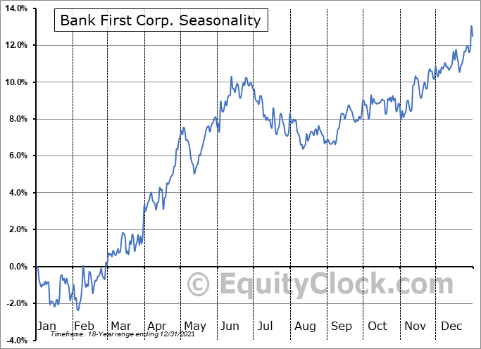 Bank First Corp. (NASD:BFC) Seasonal Chart