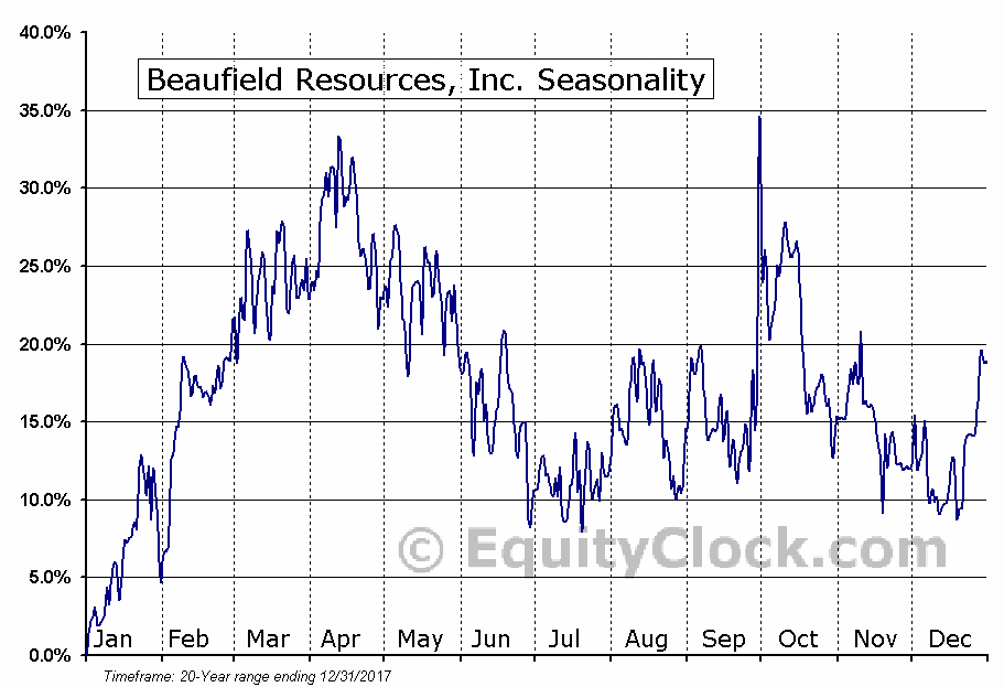 Beaufield Resources, Inc. (TSXV:BFD) Seasonal Chart