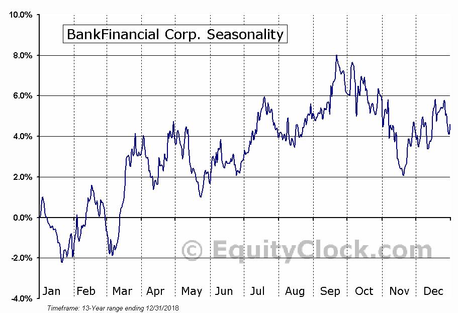 BankFinancial Corp. (NASD:BFIN) Seasonal Chart