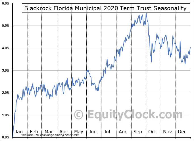 Blackrock Florida Municipal 2020 Term Trust (NYSE:BFO) Seasonal Chart