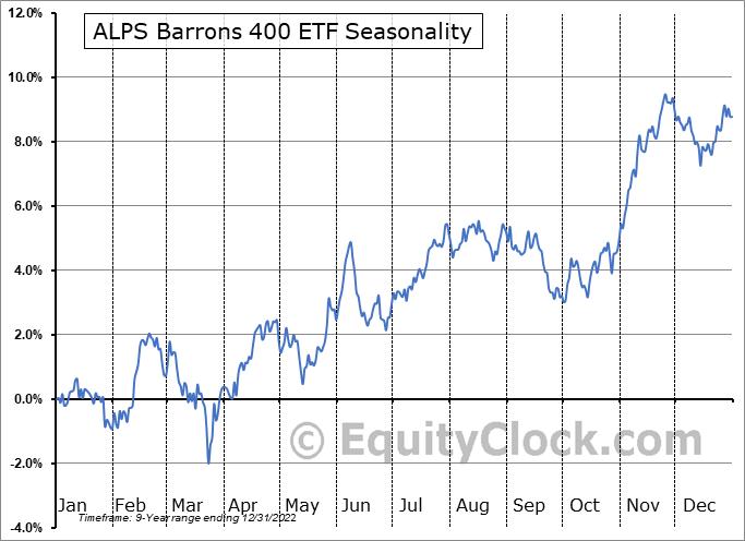 Barron (AMEX:BFOR) Seasonal Chart