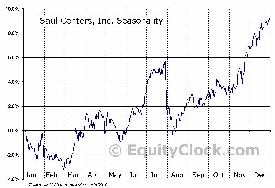 Saul Centers, Inc. (NYSE:BFS) Seasonal Chart
