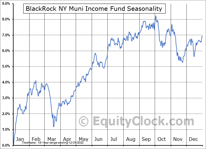 BlackRock NY Muni Income Fund (NYSE:BFY) Seasonal Chart