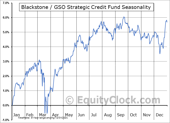 Blackstone / GSO Strategic Credit Fund (NYSE:BGB) Seasonal Chart