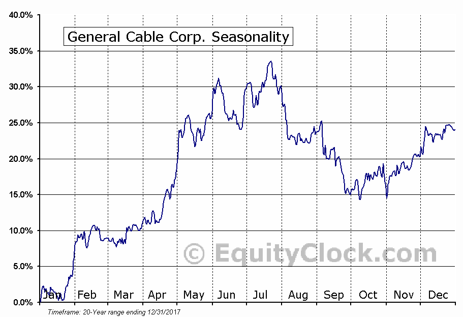 General Cable Corp. (NYSE:BGC) Seasonal Chart