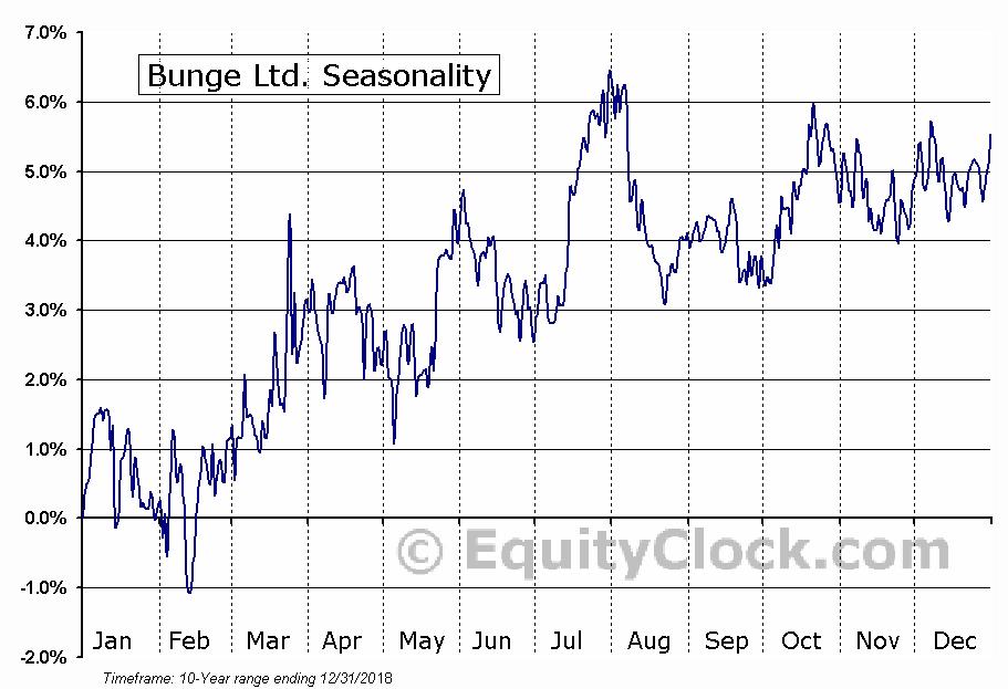 Bunge Ltd. (OTCMKT:BGEPF) Seasonal Chart