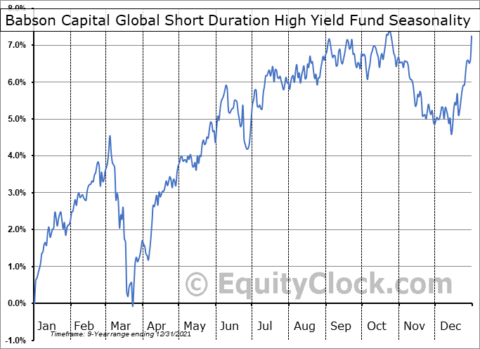Babson Capital Global Short Duration High Yield Fund (NYSE:BGH) Seasonal Chart