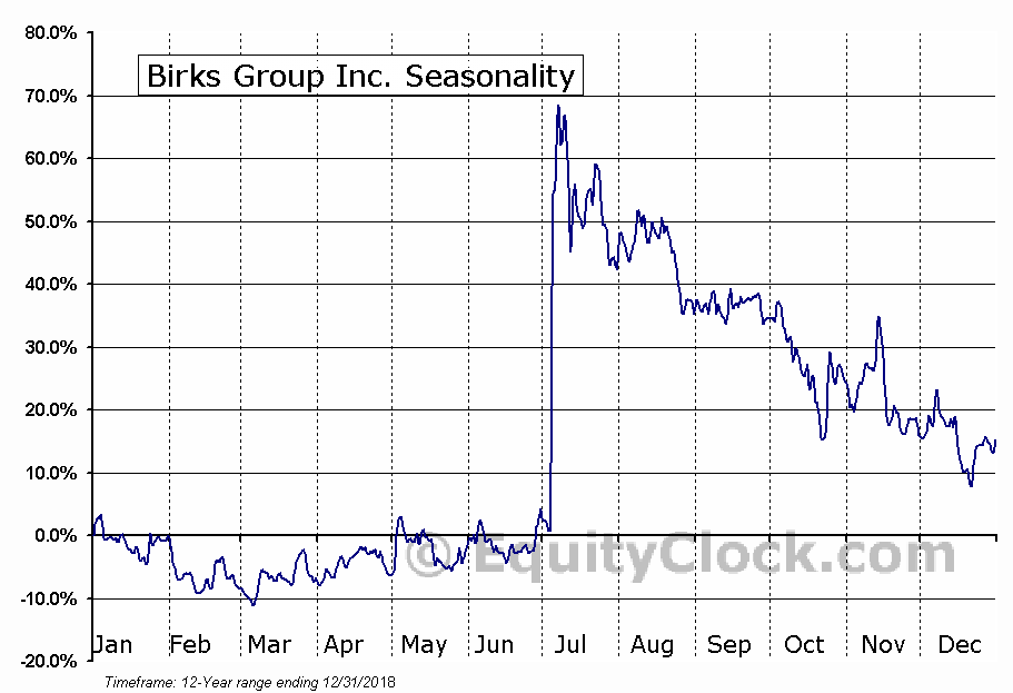 Birks Group Inc. (AMEX:BGI) Seasonal Chart