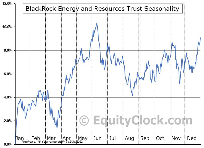 BlackRock Energy and Resources Trust (NYSE:BGR) Seasonal Chart