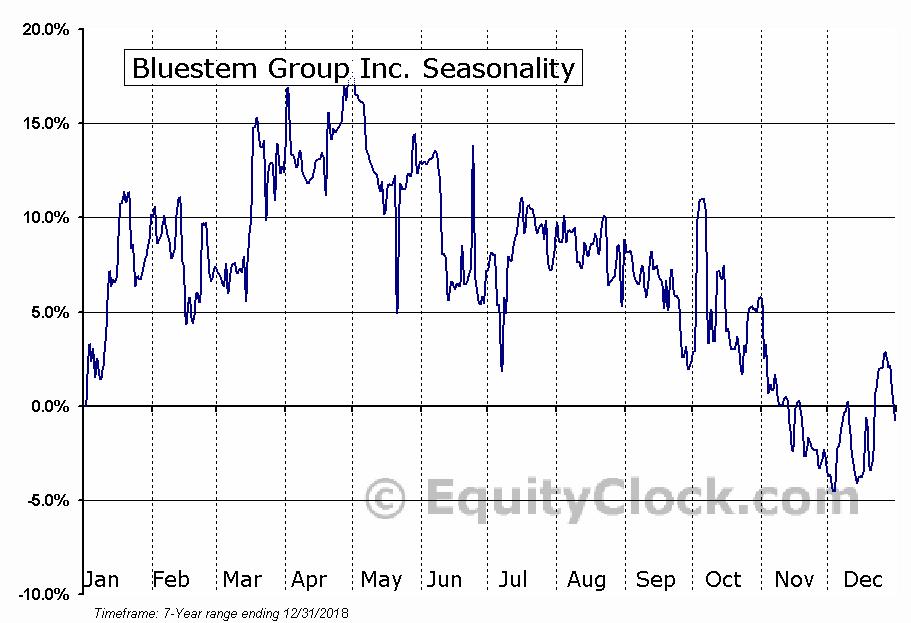 Bluestem Group Inc. (OTCMKT:BGRP) Seasonal Chart
