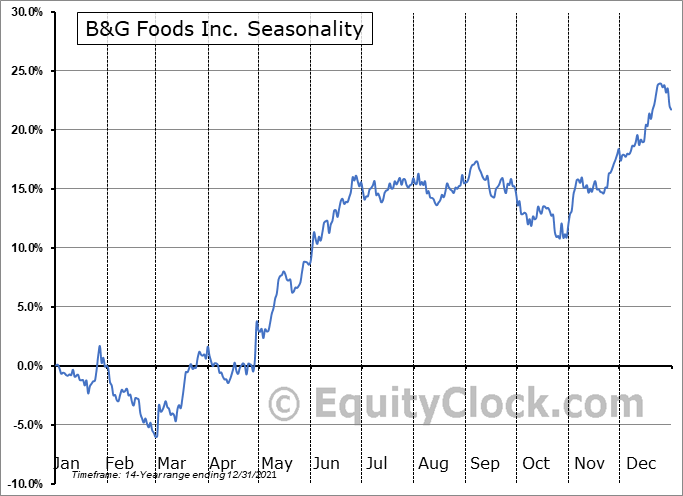 B&G Foods Inc. (NYSE:BGS) Seasonal Chart
