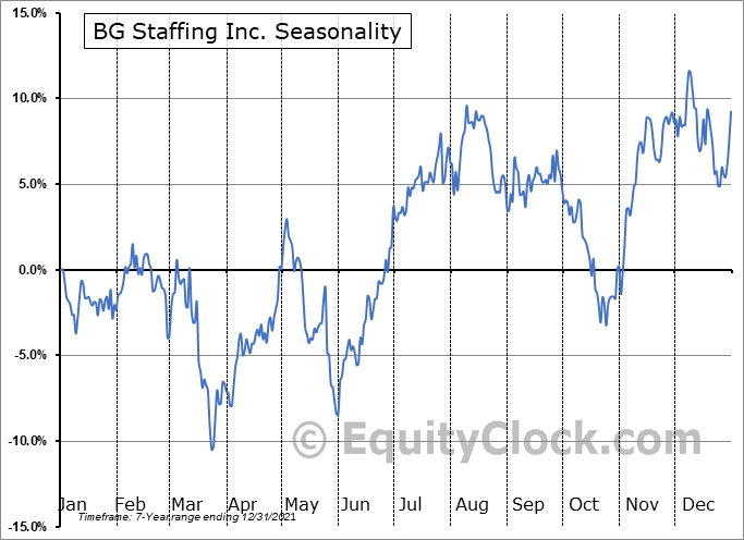 BG Staffing Inc. (NYSE:BGSF) Seasonal Chart