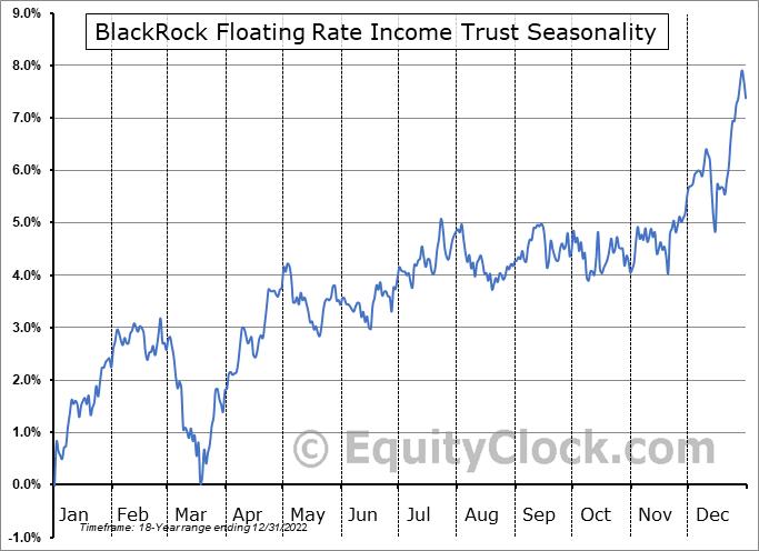 BlackRock Floating Rate Income Trust (NYSE:BGT) Seasonal Chart