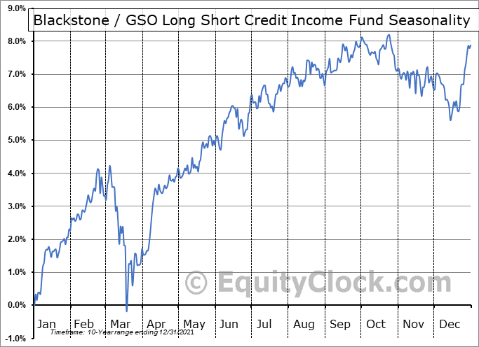 Blackstone / GSO Long Short Credit Income Fund (NYSE:BGX) Seasonal Chart