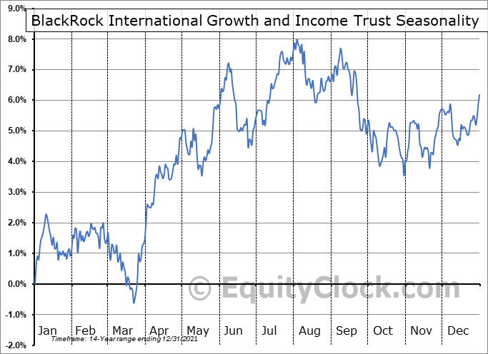 BlackRock International Growth and Income Trust (NYSE:BGY) Seasonal Chart