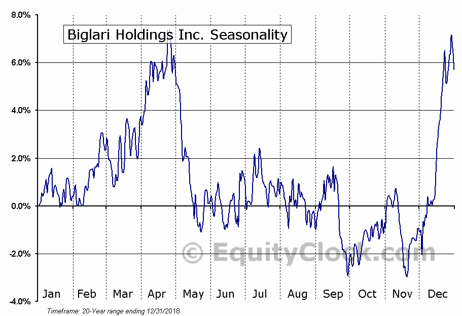 Biglari Holdings Inc. (NYSE:BH) Seasonal Chart