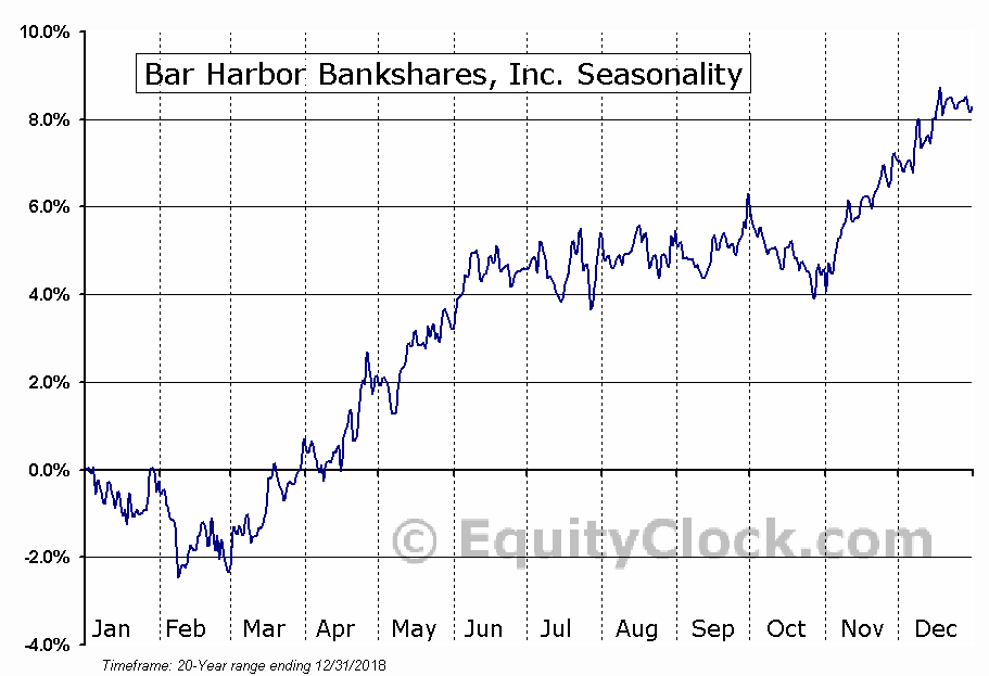 Bar Harbor Bankshares, Inc. (AMEX:BHB) Seasonal Chart