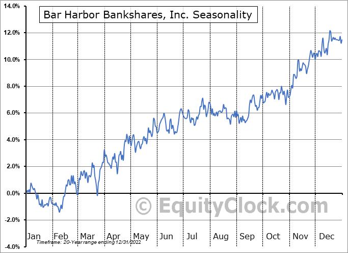 Bar Harbor Bankshares, Inc. (AMEX:BHB) Seasonal Chart