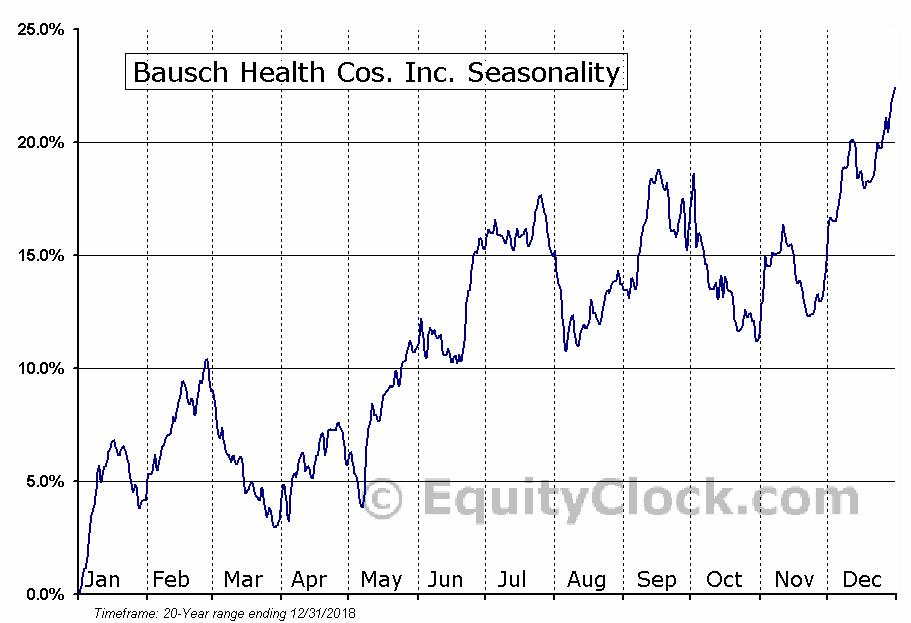 Bausch Health Cos. Inc. (NYSE:BHC) Seasonal Chart