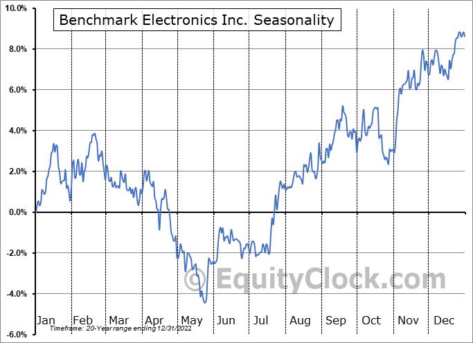 Benchmark Electronics Inc. (NYSE:BHE) Seasonal Chart