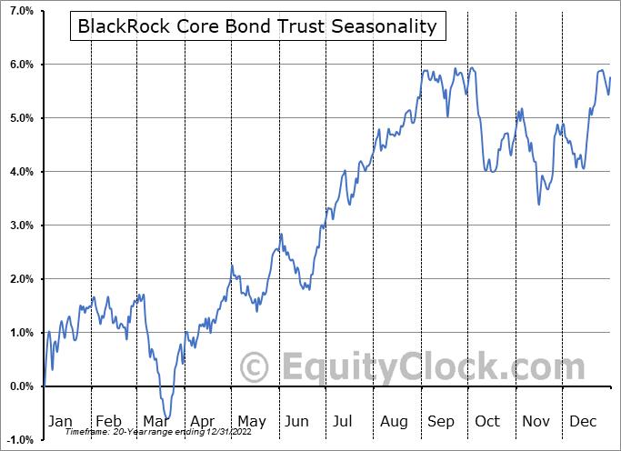 BlackRock Core Bond Trust (NYSE:BHK) Seasonal Chart