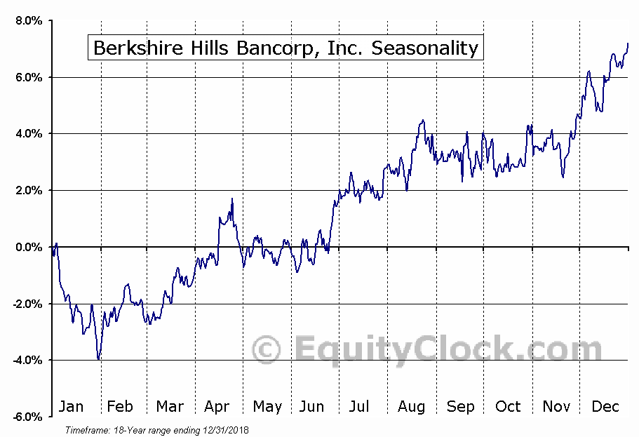 Berkshire Hills Bancorp, Inc. (NYSE:BHLB) Seasonal Chart