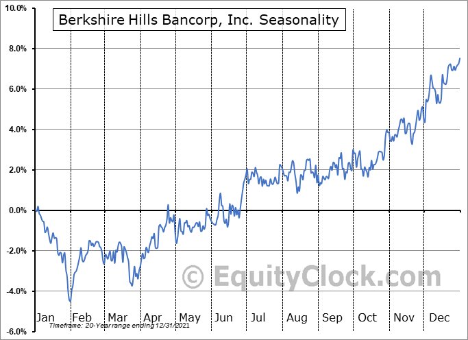Berkshire Hills Bancorp, Inc. (NYSE:BHLB) Seasonal Chart
