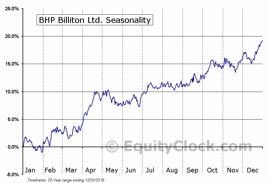 BHP Billiton Limited (ADR) (NYSE:BHP) Seasonal Chart