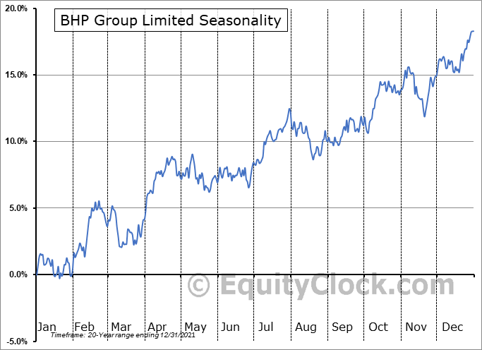 BHP Billiton Ltd. (NYSE:BHP) Seasonal Chart