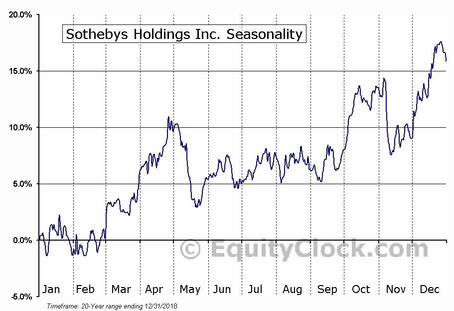 Sothebys Holdings Inc. (NYSE:BID) Seasonal Chart
