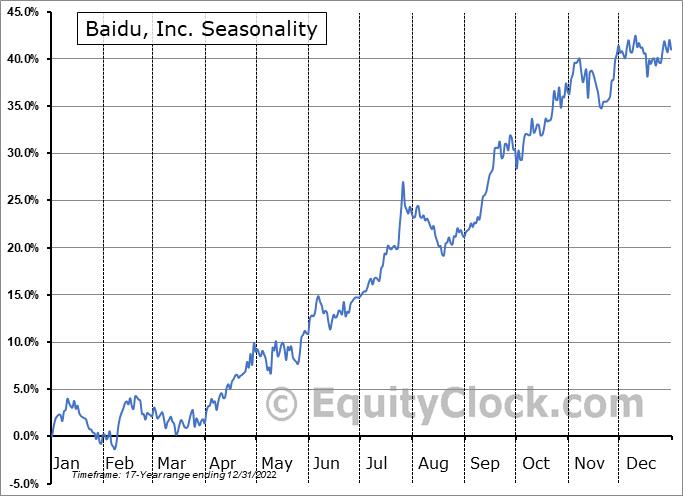 Baidu, Inc. (NASD:BIDU) Seasonal Chart