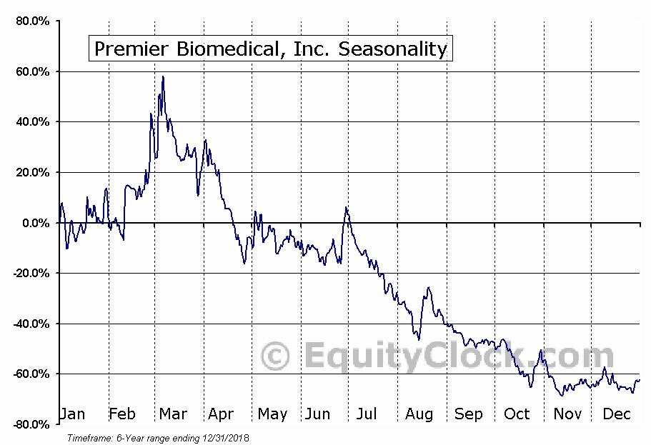 Premier Biomedical, Inc. (OTCMKT:BIEI) Seasonal Chart