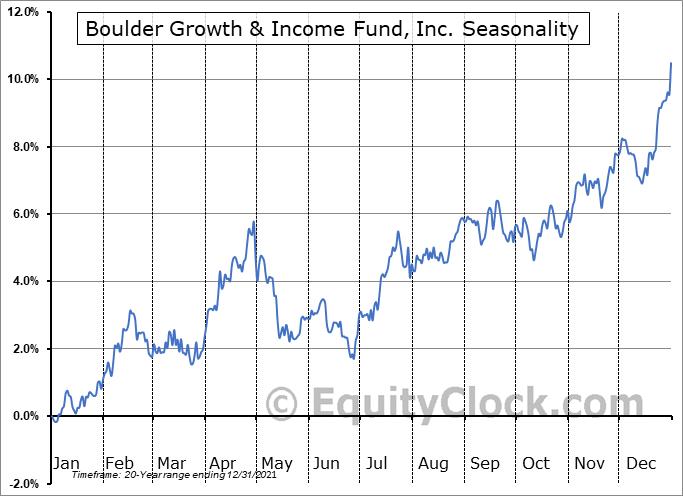 Boulder Growth & Income Fund, Inc. (NYSE:BIF) Seasonal Chart