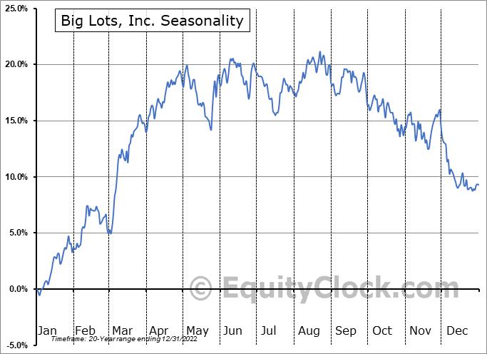 Big Lots, Inc. (NYSE:BIG) Seasonal Chart