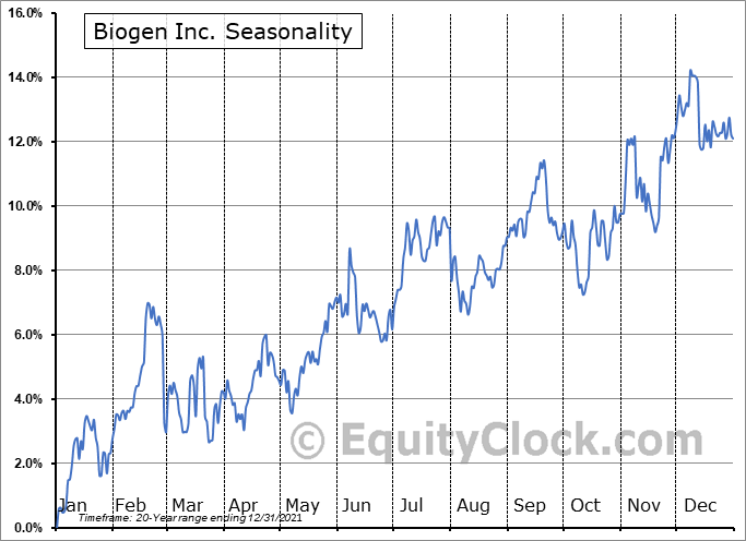 Biogen Inc. (NASD:BIIB) Seasonal Chart