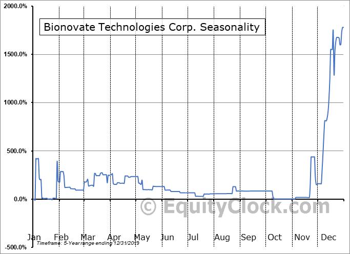 Bionovate Technologies Corp. (OTCMKT:BIIO) Seasonal Chart
