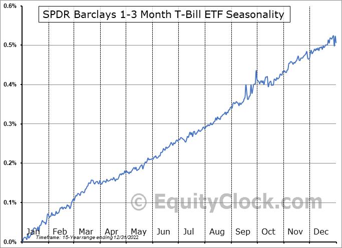 SPDR Barclays 1-3 Month T-Bill ETF (NYSE:BIL) Seasonal Chart