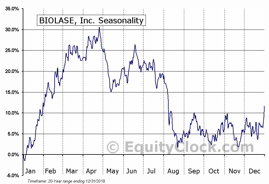 BIOLASE, Inc. (NASD:BIOL) Seasonal Chart