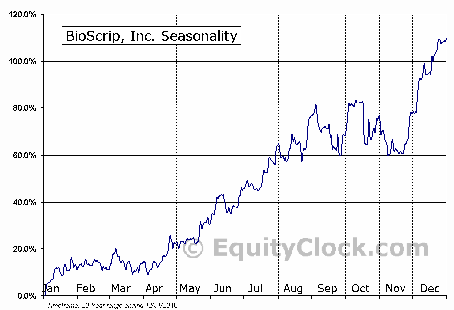 BioScrip, Inc. (NASD:BIOS) Seasonal Chart