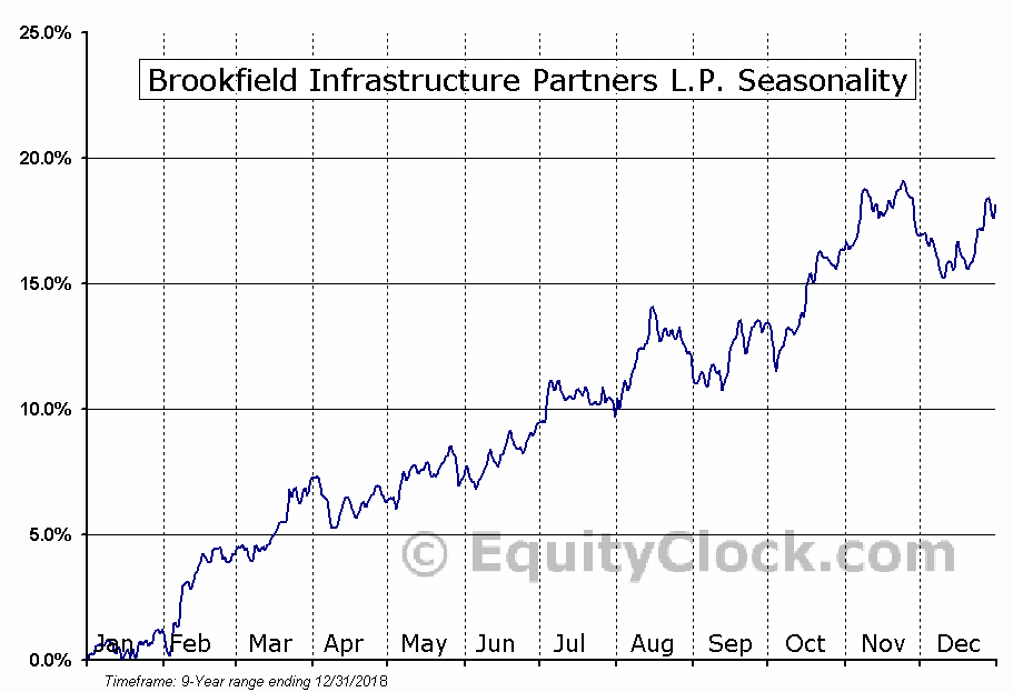 Brookfield Infrastructure Partners (TSE:BIP-UN) Seasonal Chart