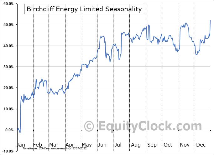 Birchcliff Energy Limited (TSE:BIR.TO) Seasonal Chart