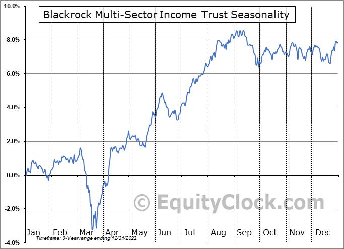 Blackrock Multi-Sector Income Trust (NYSE:BIT) Seasonal Chart