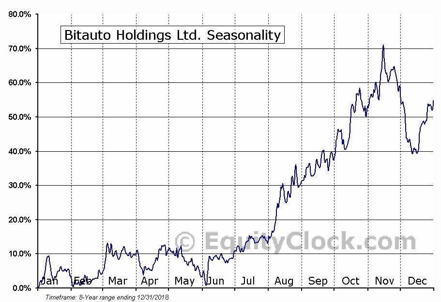 Bitauto Holdings Ltd. (NYSE:BITA) Seasonal Chart
