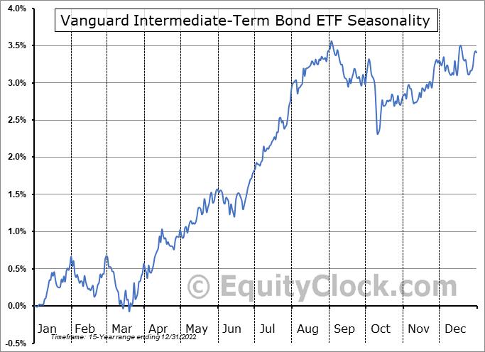 Vanguard Intermediate-Term Bond ETF (NYSE:BIV) Seasonal Chart