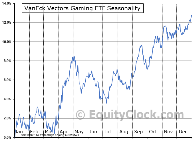 VanEck Vectors Gaming ETF (NYSE:BJK) Seasonal Chart