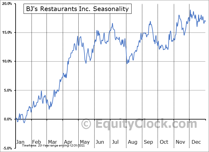 BJ's Restaurants Inc. (NASD:BJRI) Seasonal Chart