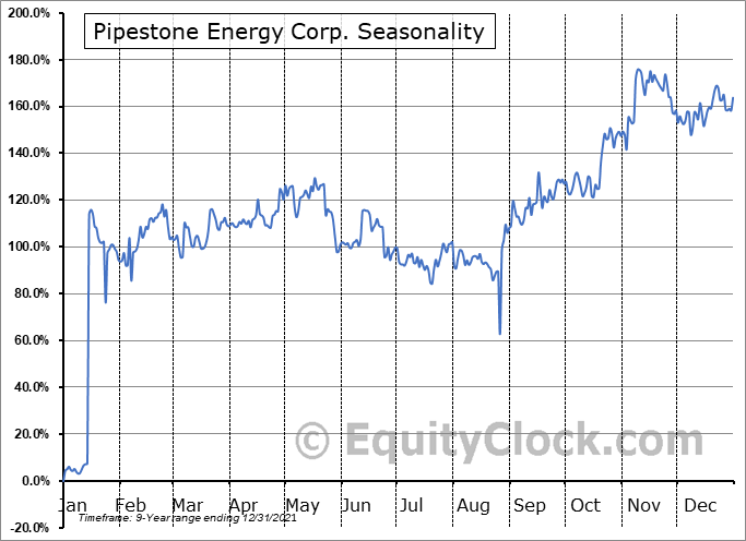 Blackbird Energy Inc. (OTCMKT:BKBEF) Seasonal Chart