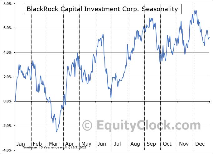 BlackRock Capital Investment Corp. (NASD:BKCC) Seasonal Chart