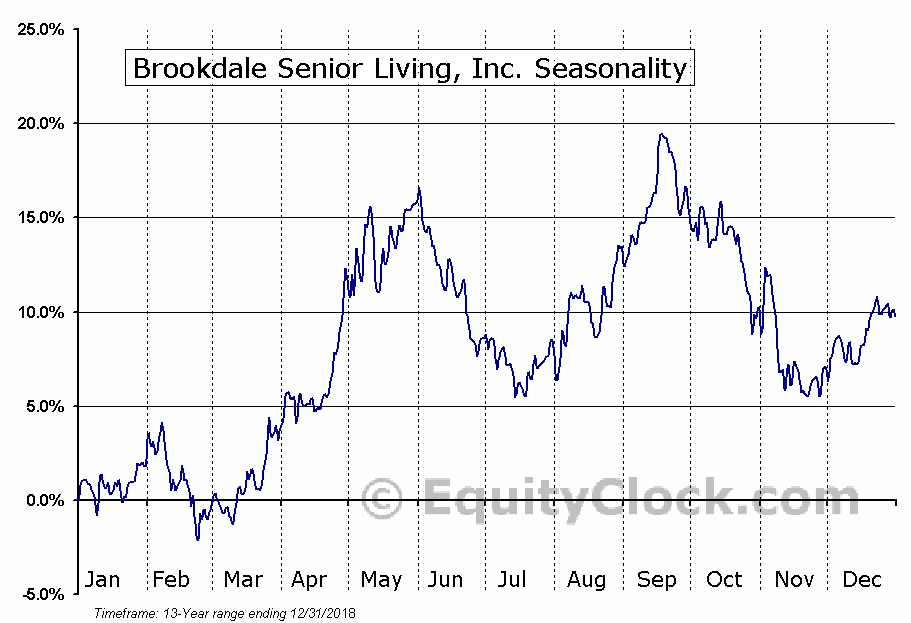 Brookdale Senior Living, Inc. (NYSE:BKD) Seasonal Chart