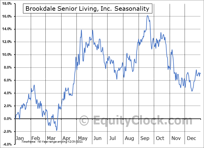 Brookdale Senior Living, Inc. (NYSE:BKD) Seasonal Chart